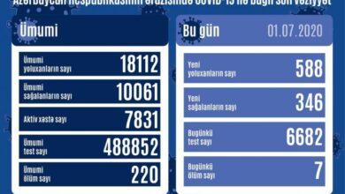 Photo of აზერბაიჯანში ინფიცირების შემთხვევების რაოდენობა მეხუთე დღეა მატულობს